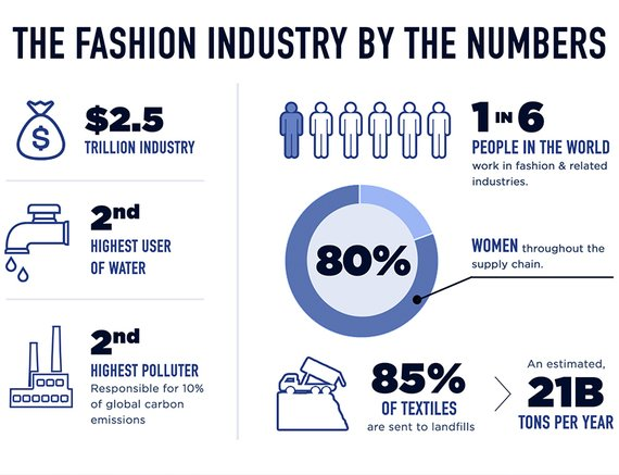 Fashion Industry by The Numbers