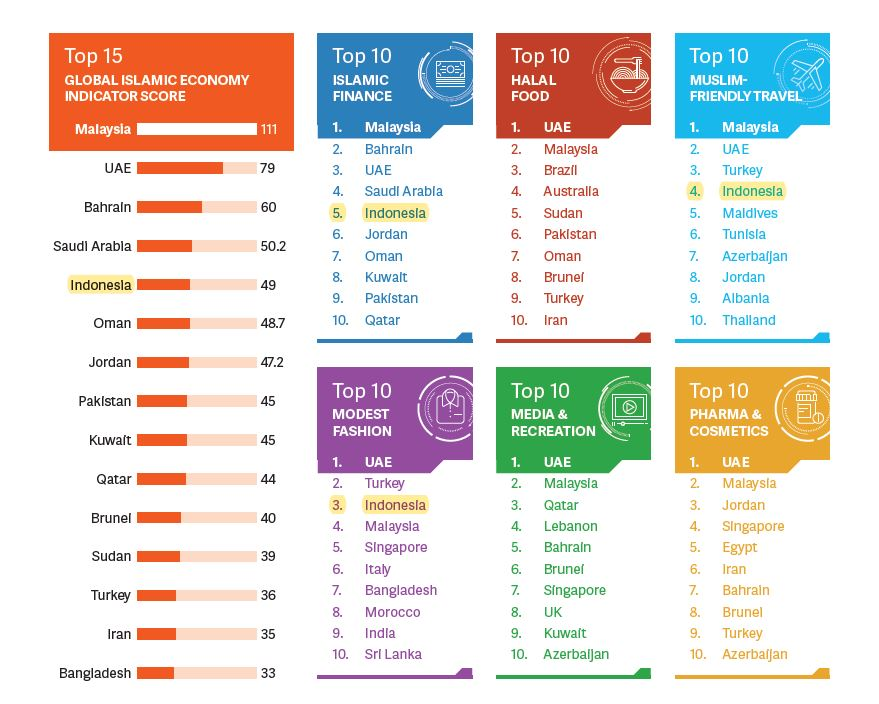 Ranking Indonesia berdasarkan State of The Global Economy Report 2019/2020