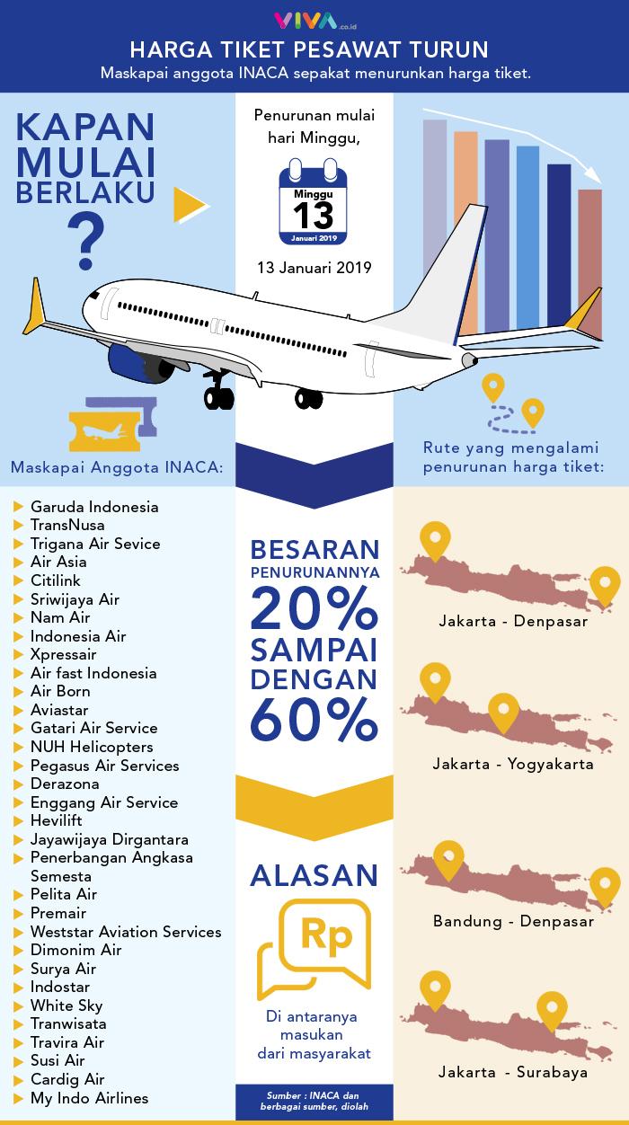 Infografik Harga Tiket Pesawat Turun