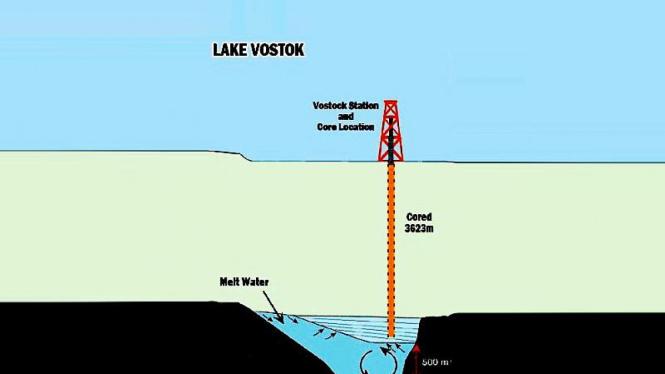Danau Vostok