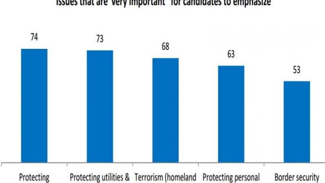 Hasil Survei Keamanan AS oleh Unisys