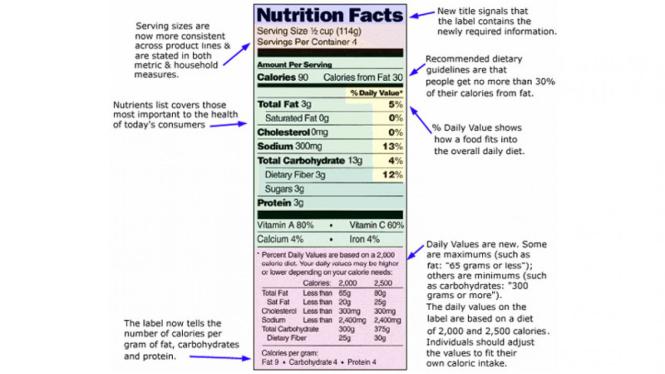 7 Hal Penting Saat Membaca Label Makanan