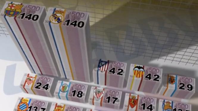 Daftar pendapatan klub-klub La Liga