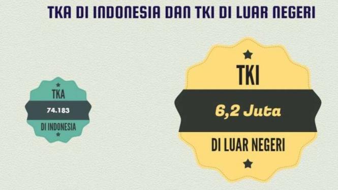 Tenaga kerja asing di Indonesia dan TKI luar negeri