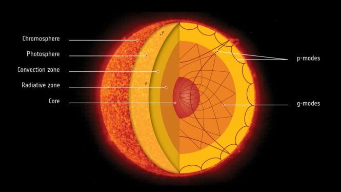 Ilustrasi inti Matahari