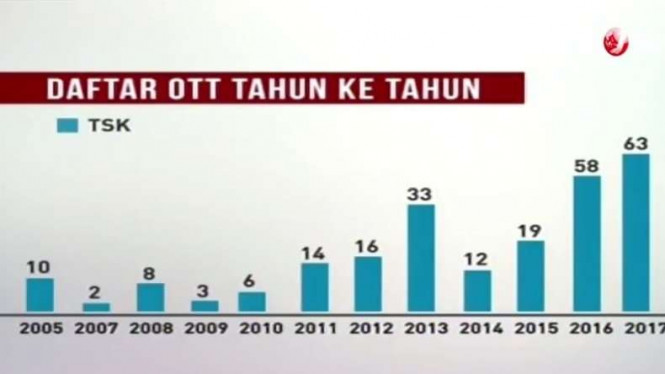 Daftar OTT dari tahun ke tahun