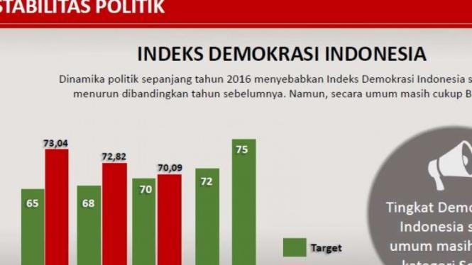 Tabel Indeks Demokrasi Indonesia