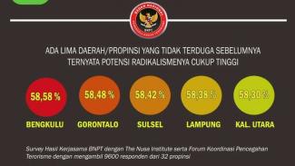 Potensi radikalisme di lima provinsi di Indonesia hasil survei BNPT, The Nusa Institute, dan Forum Koordinasi Pencegahan Terorisme/Ilustrasi.