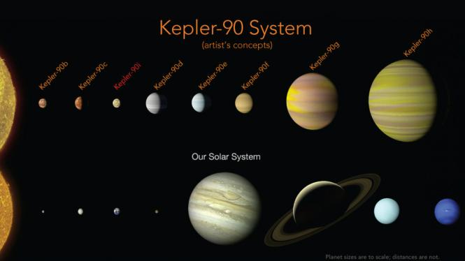 Perbandingan Tata Surya dengan sistem bintang Kepler-90