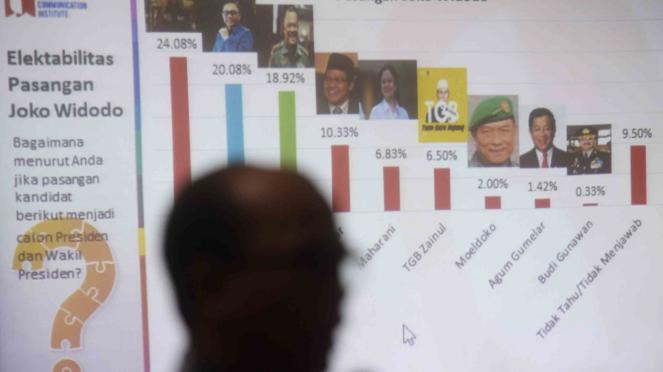 Survei elektabilitas capres - cawapres dalam Pemilu 2019