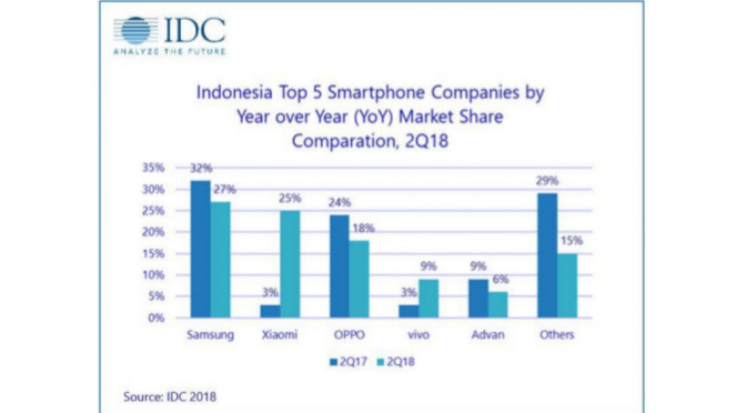Lima besar penjualan smartphone di Indonesia.