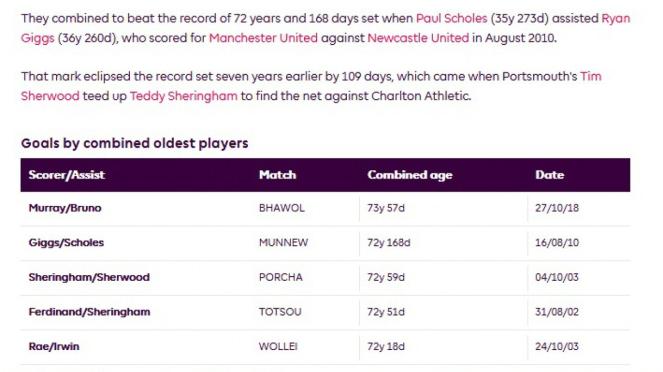 Tabel rekor kreasi gol dari pemain tertua di Premier League