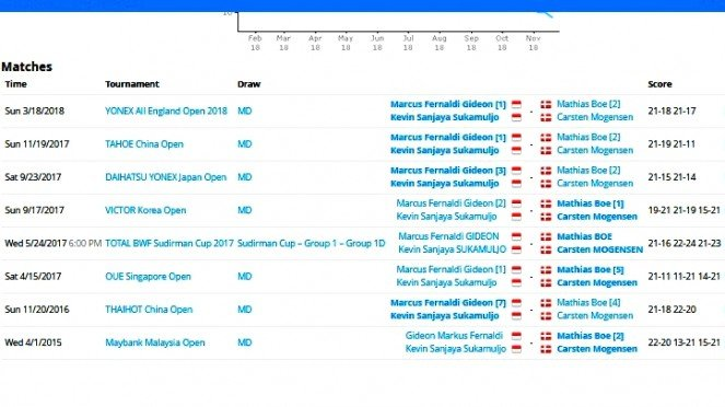 Leads to Kevin / Marcus's main results against Boe / Megensen