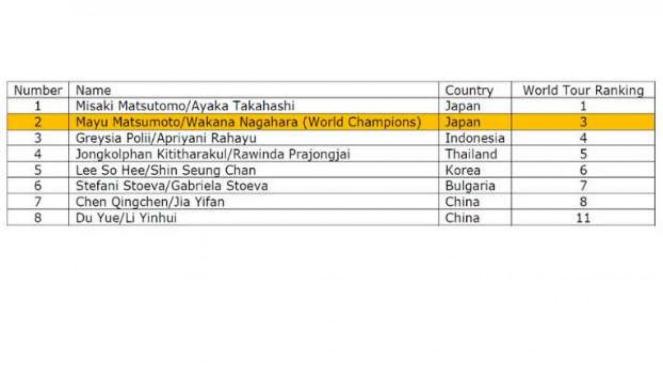 Daftar 8 ganda putri yang lolos ke final Tur BWF 2018.
