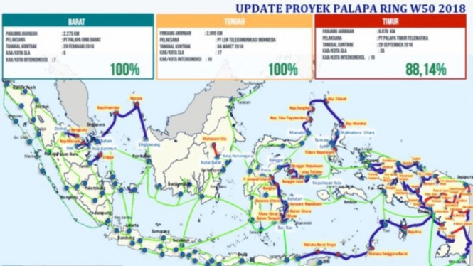 Update proyek Palapa Ring 2018