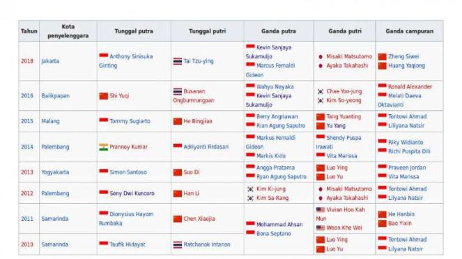 Daftar juara Indonesia Masters.