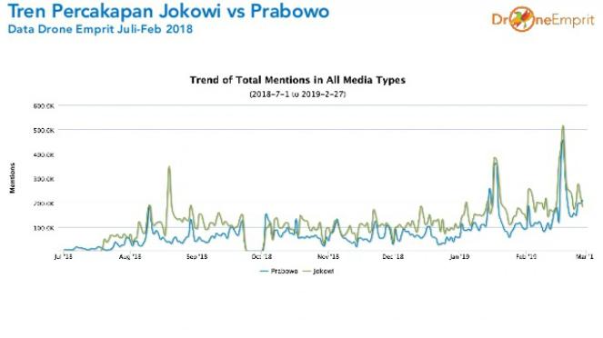Grafik Drone Emprit Trends Jokowi vs Prabowo
