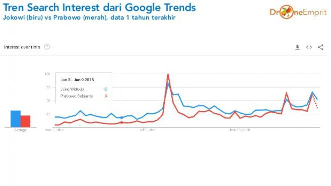 Grafik Google Trends tren Jokowi vs Prabowo