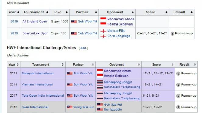Jejak kiprah prestasi ganda putra Malaysia, Aaron Chia/Soh Wooi Yik