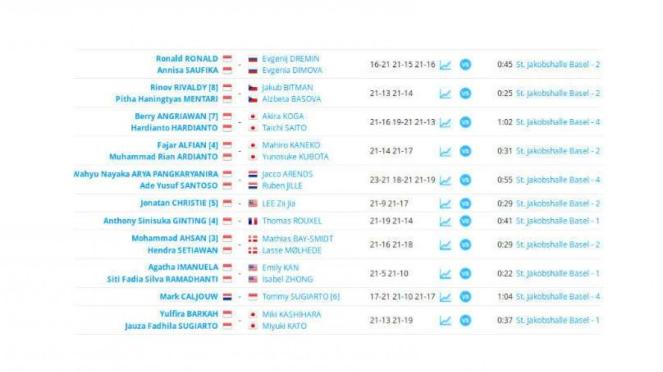 Hasil pertandingan babak 32 besar Swiss Open 2019.