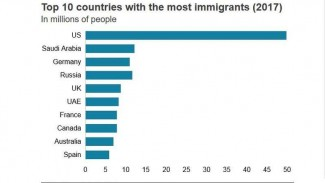 10 Besar Negara dengan jumlah imigran terbanyak Tahun 2017