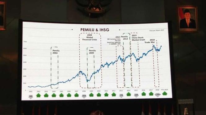 Tabel kinerja IHSG saat pelaksanaan pemilu yang terus naik sejak 2004.