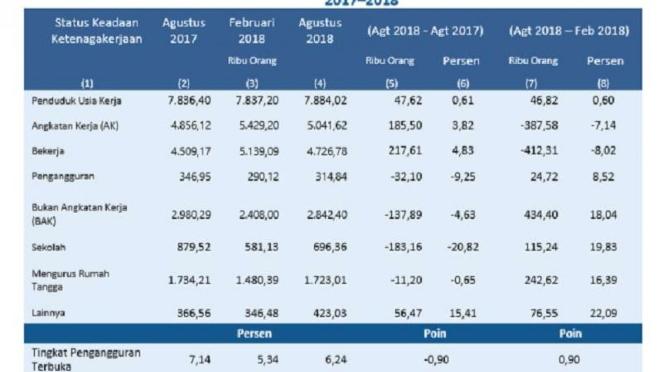 Angka pengangguran DKI Jakarta 2017-2018