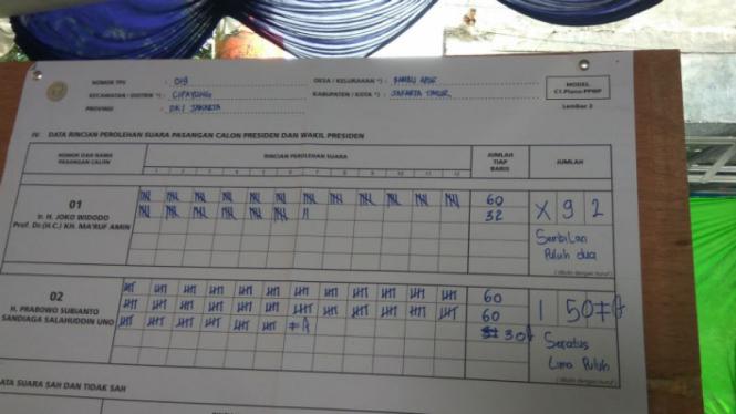Perolehan suara di TPS Wiranto