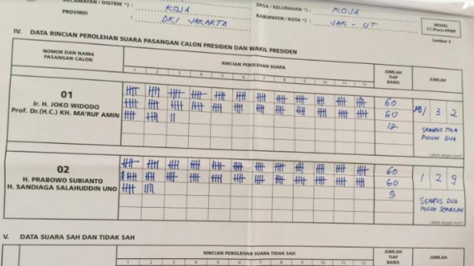 Prabowo kalah tiga suara di TPS Ma'ruf Amin