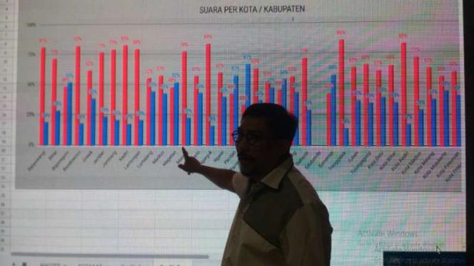 Ketua TKD Jatim menunjukkan hasil real count pilpres di Posko TKD Jatim Jalan Basuki Rahmat Surabaya, Jawa Timur, pada Rabu malam, 17 April 2019.
