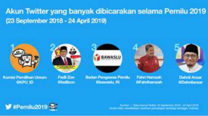 Akun Twitter yang banyak dibicarakan selama Pemilu 2019