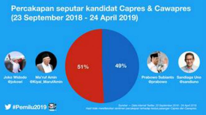 Percakapan seputar kandidat Capres dan Cawapres