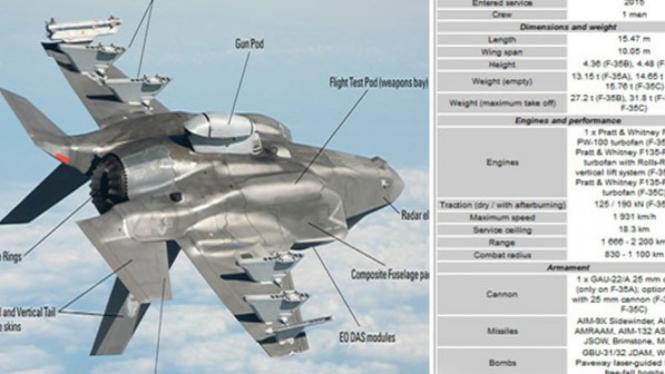 Pesawat Tempur F-35 Lightning II.