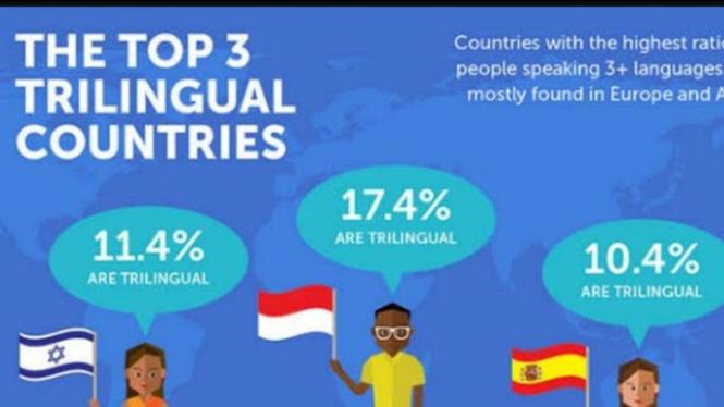 Top 3 negara trlingual (istimewa)