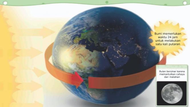 Ilustrasi rotasi bumi