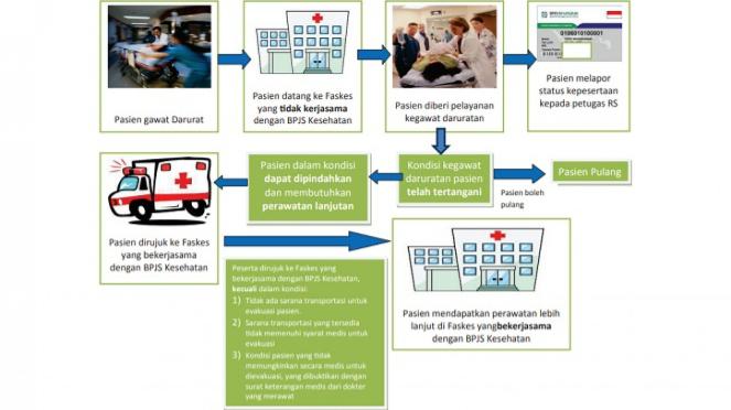 Alur pelayanan pasien gawat darurat peserta BPJS Kesehatan.