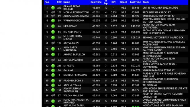 Kualifikasi kelas novice di Kejuaraan Nasional Oneprix Indonesia Motorprix