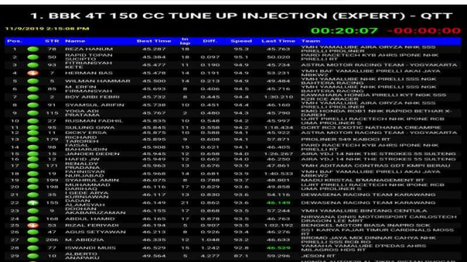 Kualifikasi kelas expert Oneprix Indonesia Motorprix Championship