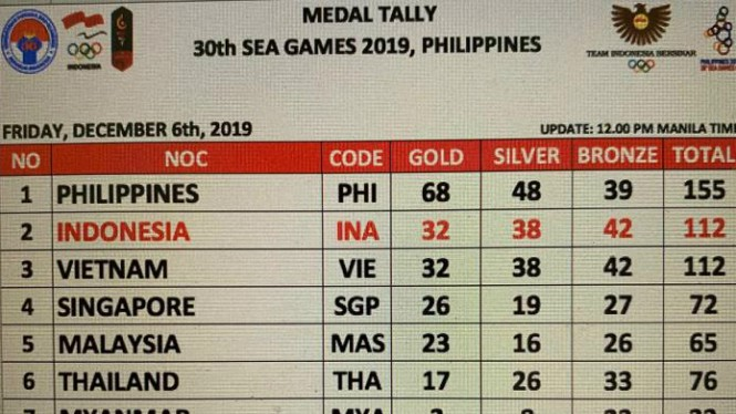 Ketatnya persaingan medali Indonesia & Vietnam, Jumat 2 Desember 2019