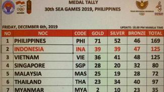 Perolehan medali SEA Games 2019 hingga Jumat 6 Desember 2019 pukul 17.00 WIB