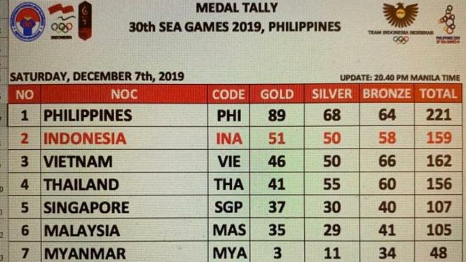 Perolehan medali SEA Games hingga Sabtu malam 7 Desember 2019