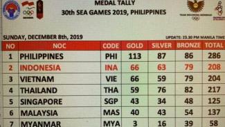 Perolehan medali SEA Games hingga Minggu malam 8 Desember 2019