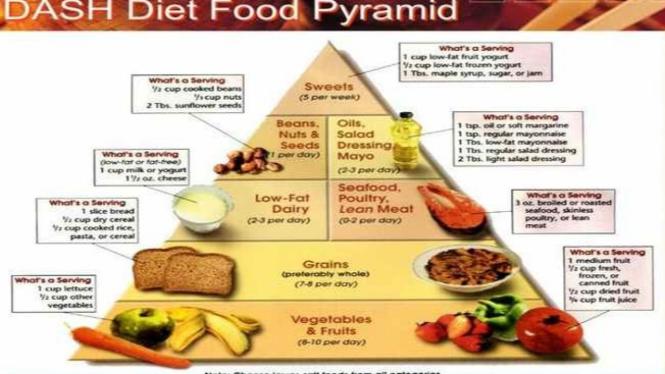 Piramida makanan diet DASH
