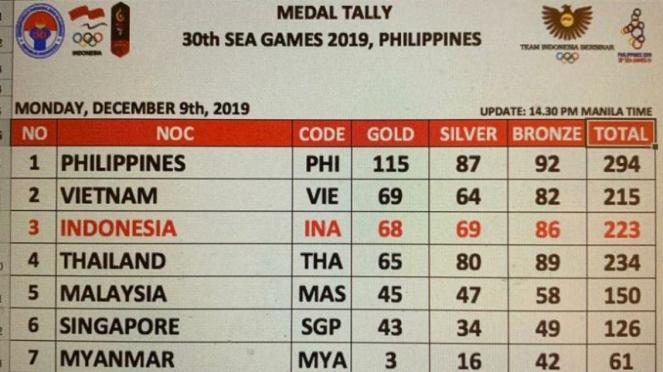 Kontingen Vietnam geser posisi Indonesia di urutan kedua perolehan medali SEA Games 2019