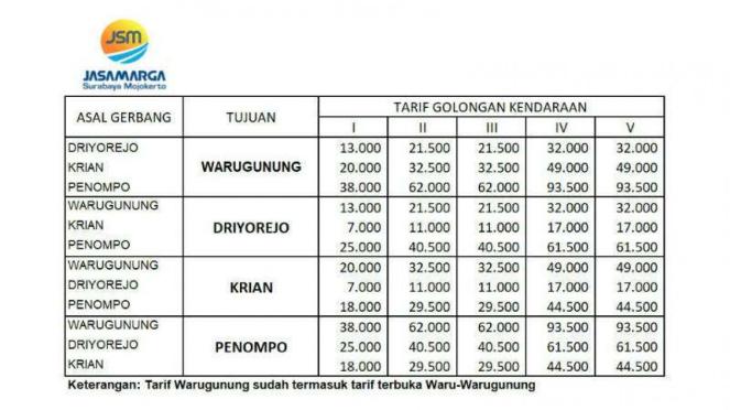 Tarif tol Surabaya-Mojokerto.