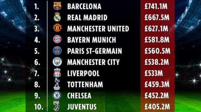 10 klub sepakbola penghasilan tertinggi 2018/19 versi Deloitte