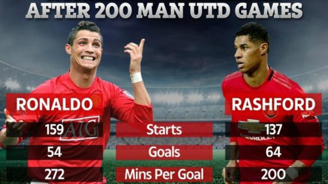 Head to Head torehan Cristiano Ronaldo Vs Marcus Rashford di MU