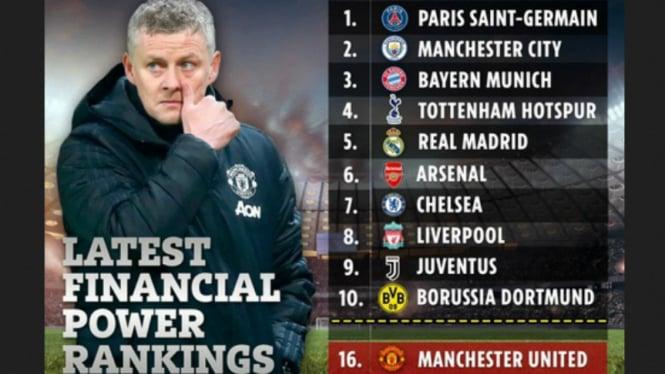 Daftar Klub Sepakbola Terkaya versi Soccerex Football Finance