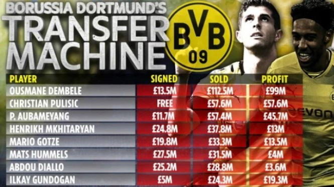 Deretan penjualan pemain borussia Dortmund sukses dulang laba besar
