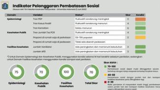 Indikator Pelonggaran Pembatasan Sosial